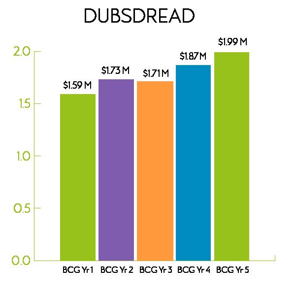 Dubsdread Graph