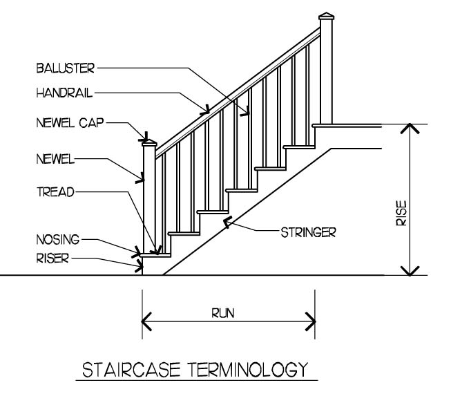Stair Parts and Accessories