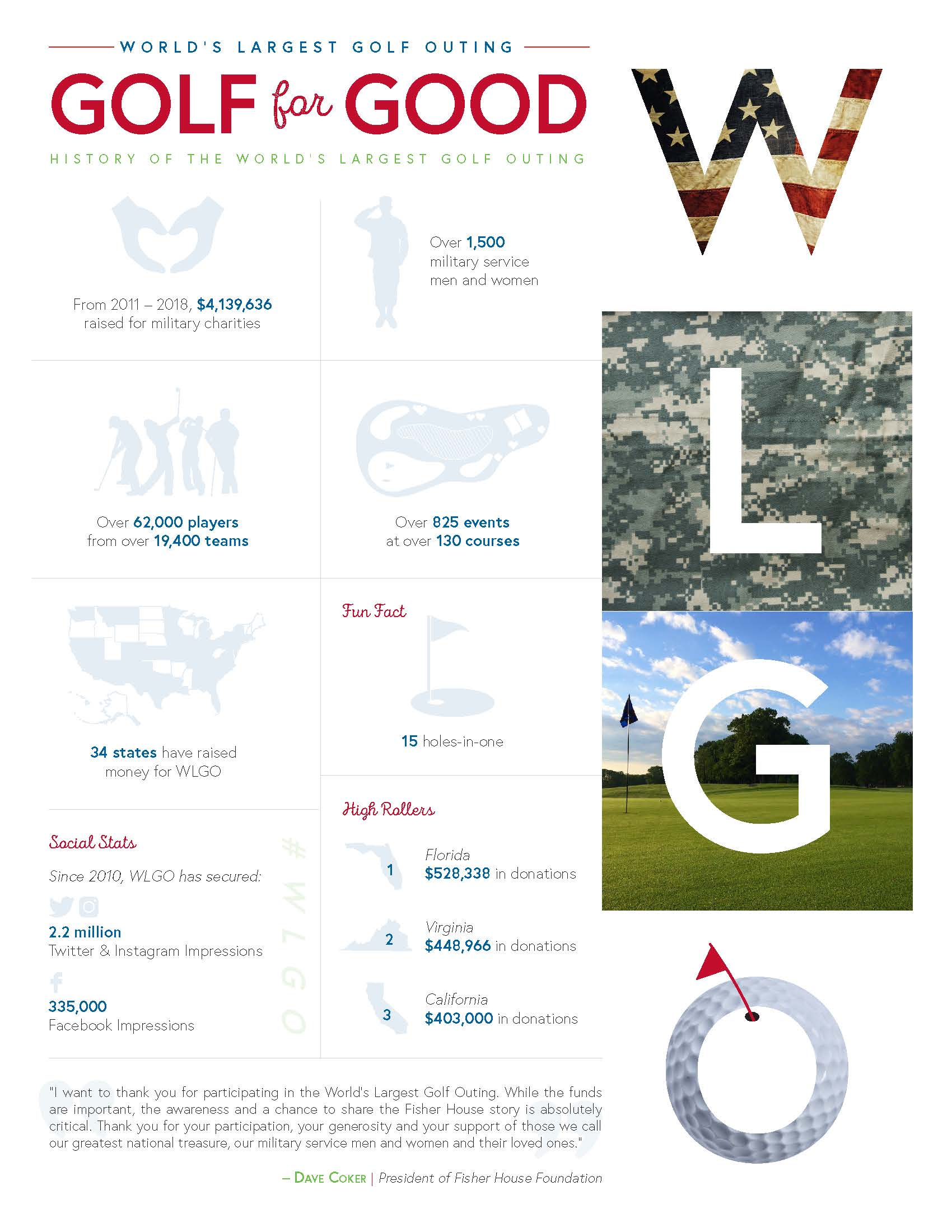 Infographic of the history of the World's Largest Golf Outing with facts and figures about the event.