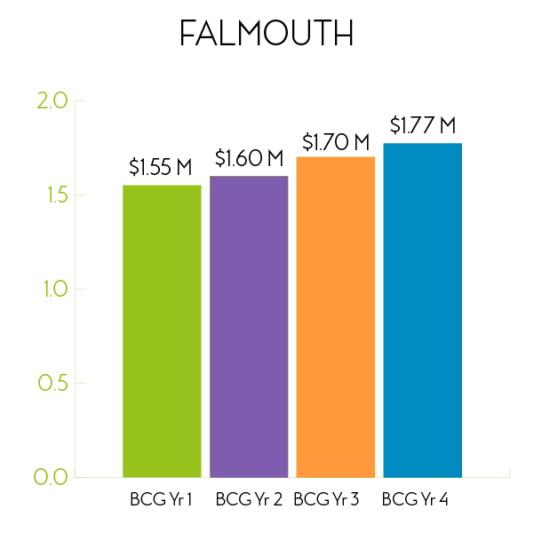 Falmouth Performance Graph