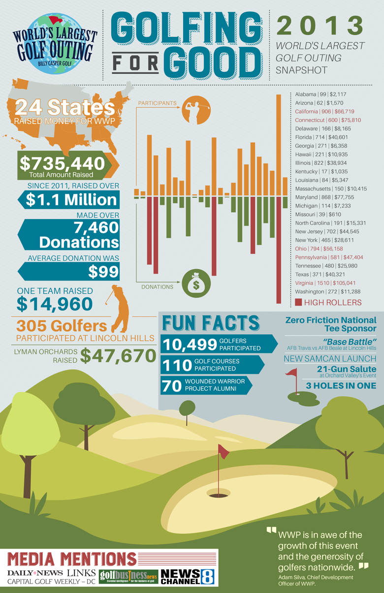 2013 World's Largest Golf Outing Infographic