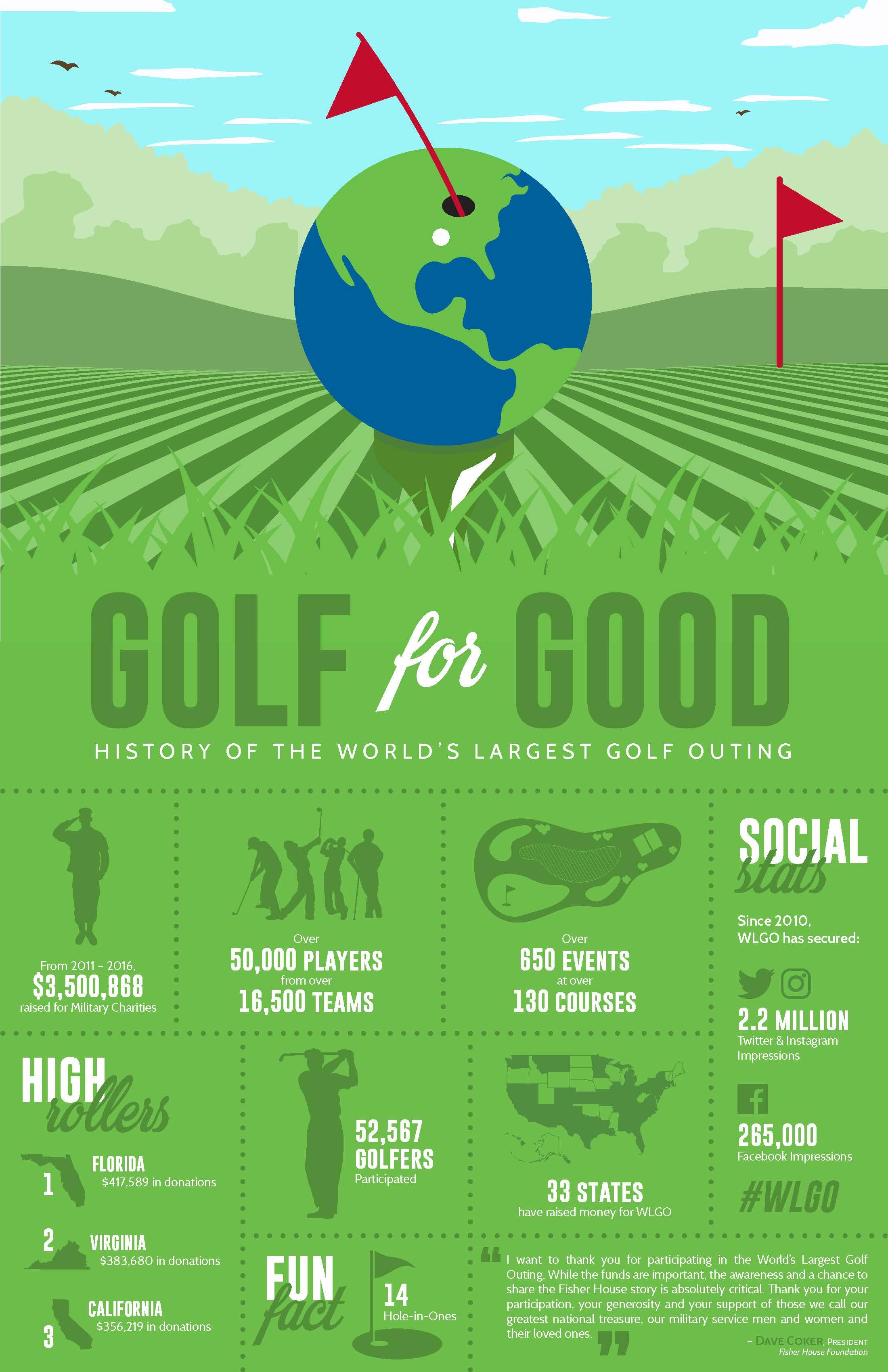 2011 - 2016 WLGO Infographic