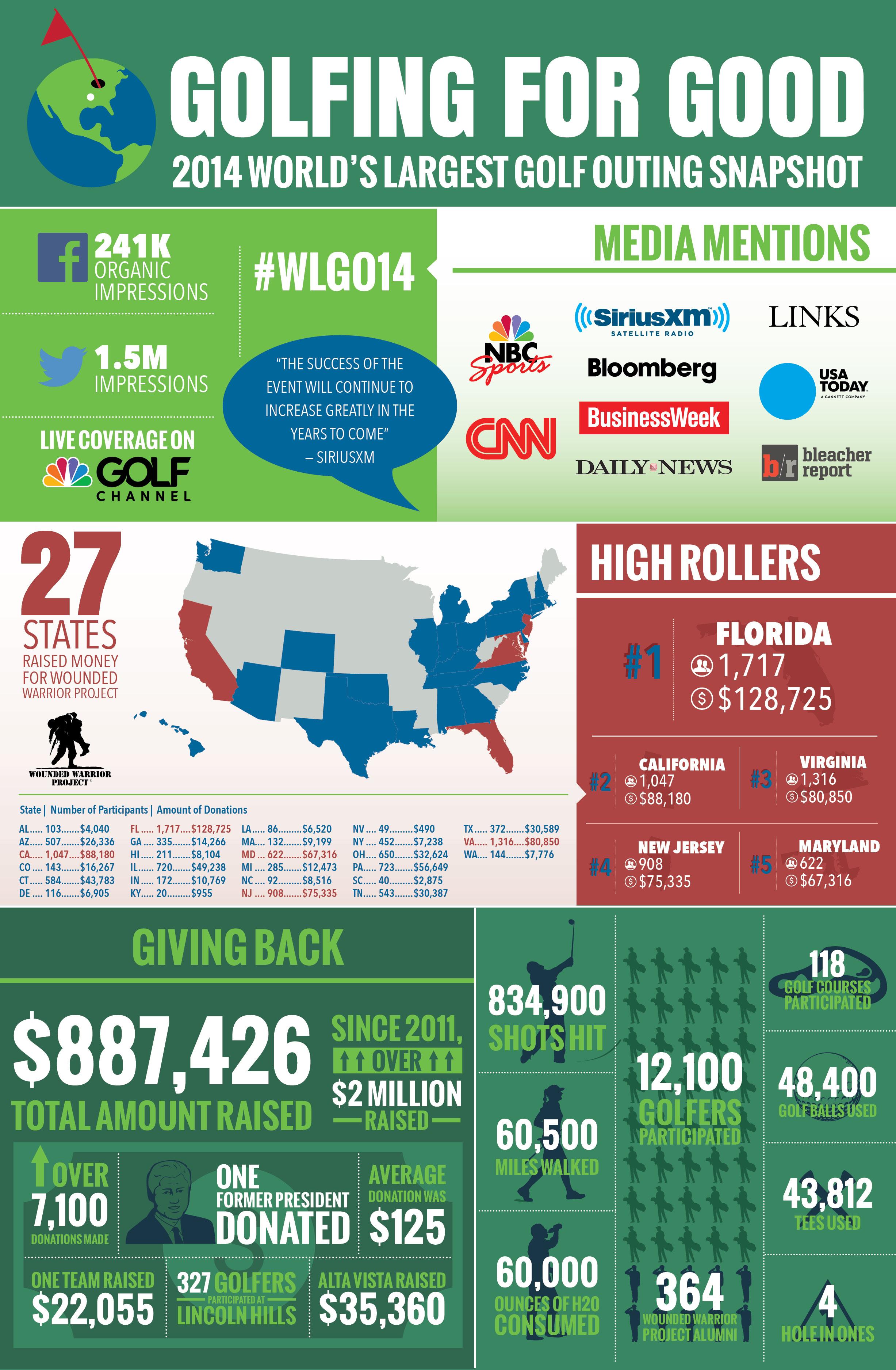 WLGO Infographic