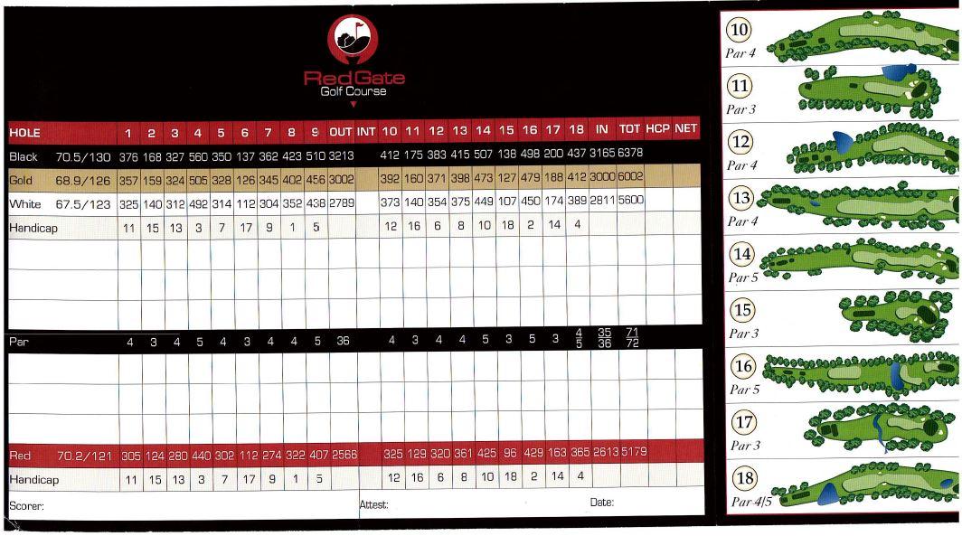 RedGate Scorecard Image